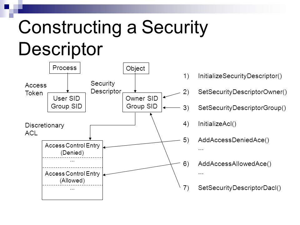 Constructing a Security Descriptor