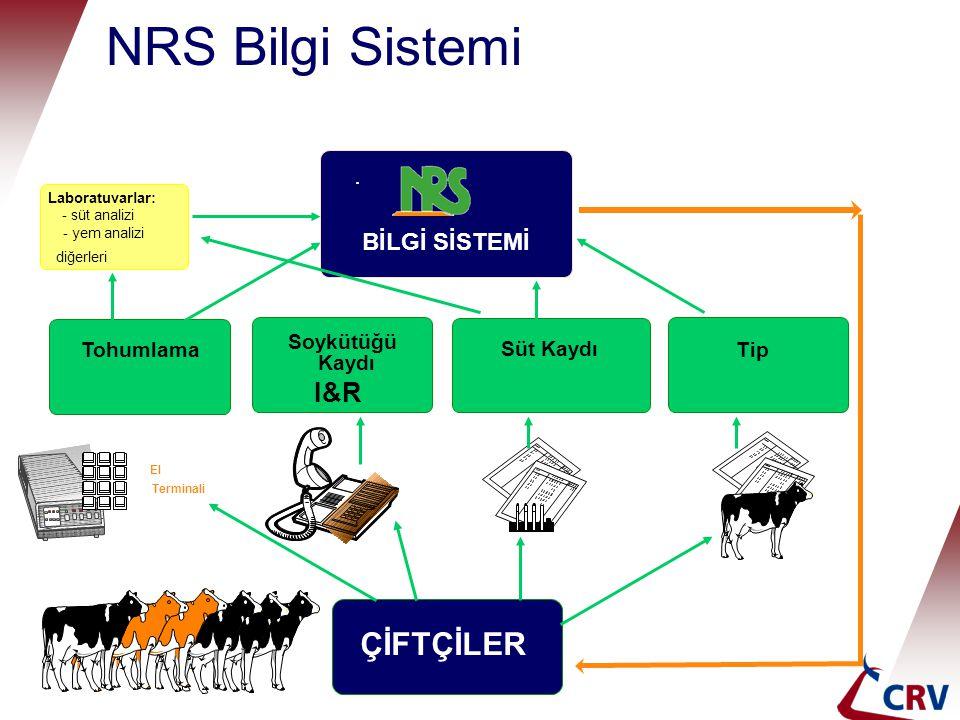 NRS Bilgi Sistemi ÇİFTÇİLER I&R BİLGİ SİSTEMİ Soykütüğü Tohumlama