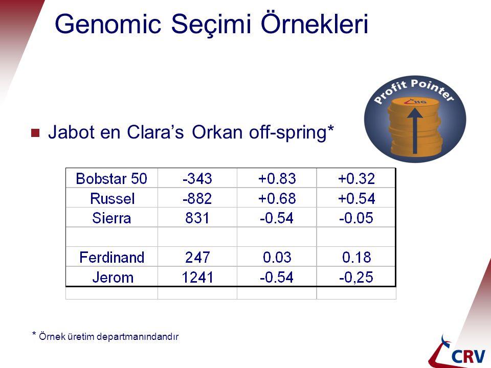 Genomic Seçimi Örnekleri