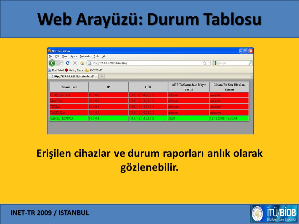 Web Arayüzü: Durum Tablosu