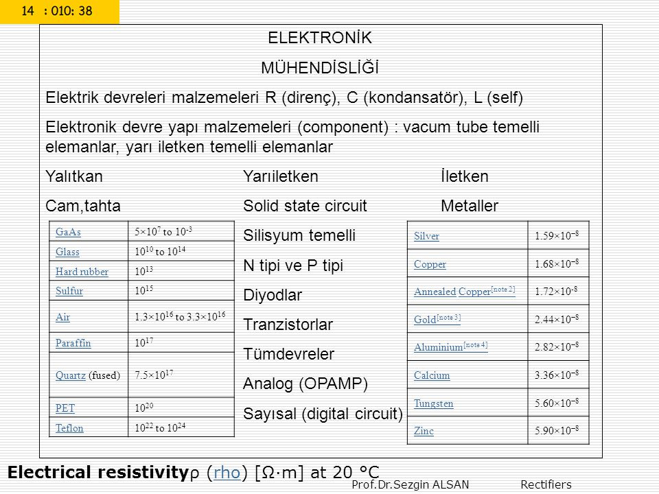 Elektrik devreleri malzemeleri R (direnç), C (kondansatör), L (self)