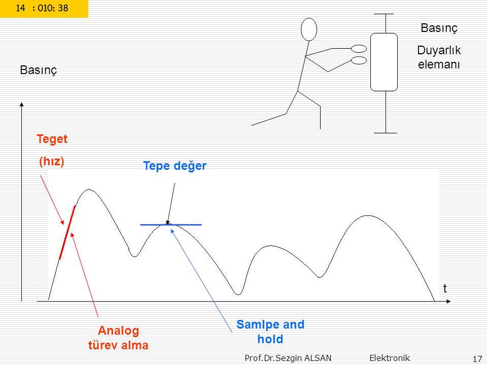 Teget (hız) Tepe değer Samlpe and hold Analog türev alma