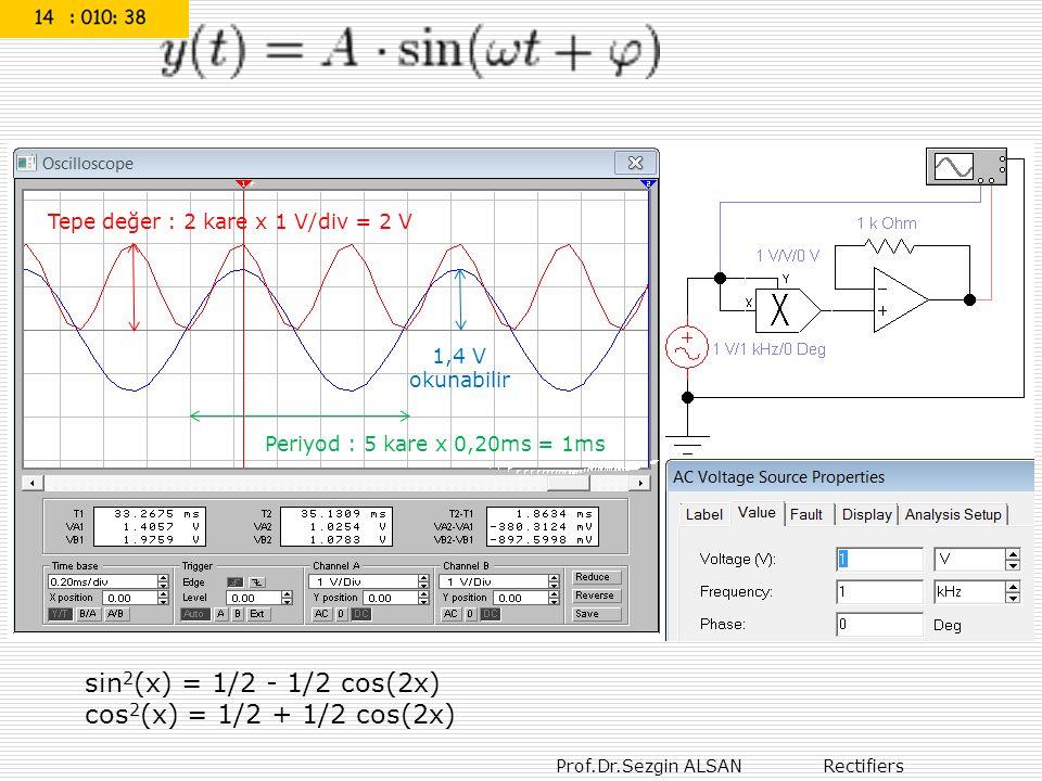 sin2(x) = 1/2 - 1/2 cos(2x) cos2(x) = 1/2 + 1/2 cos(2x)
