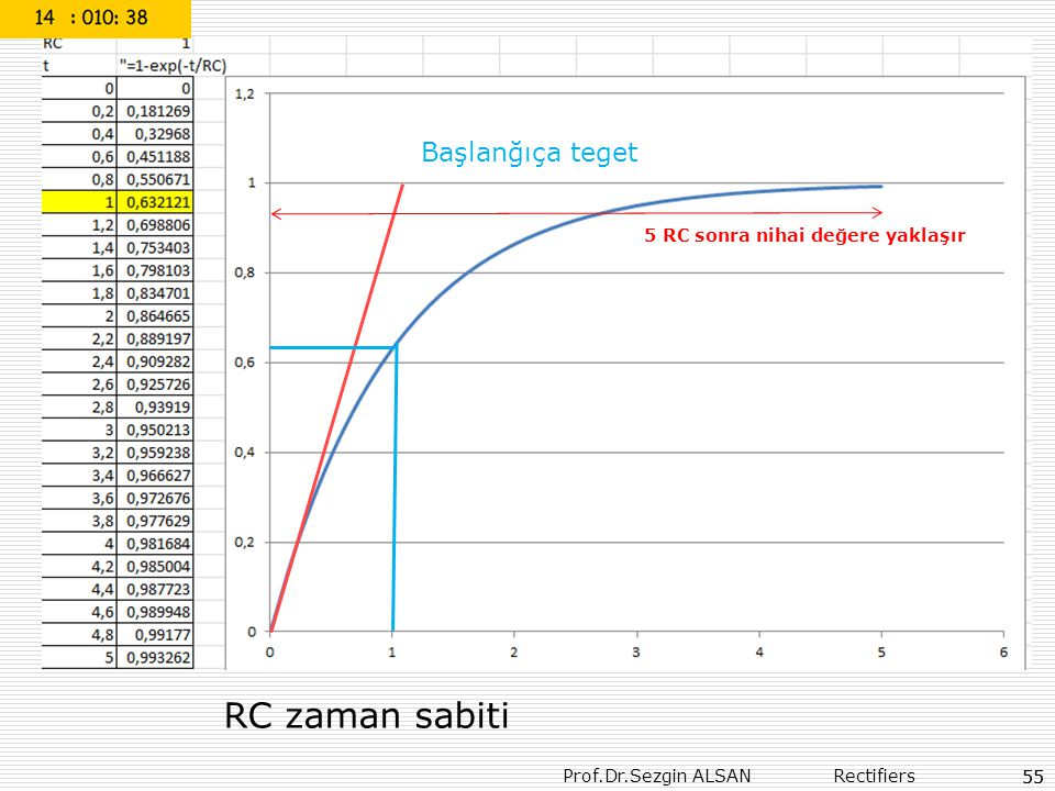RC zaman sabiti Başlanğıça teget 5 RC sonra nihai değere yaklaşır 55