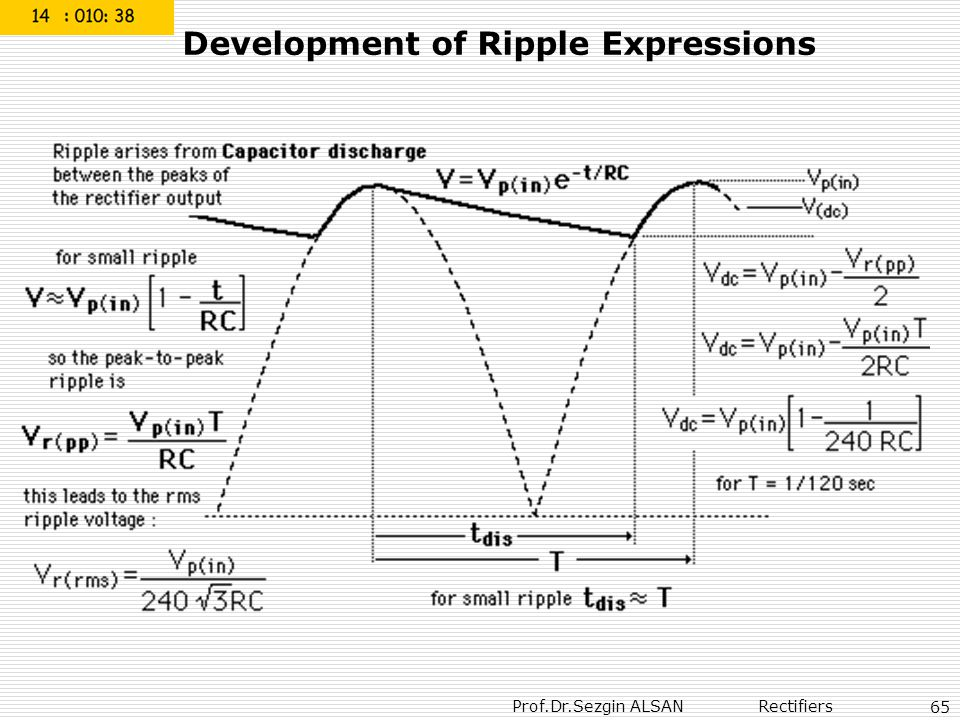Development of Ripple Expressions