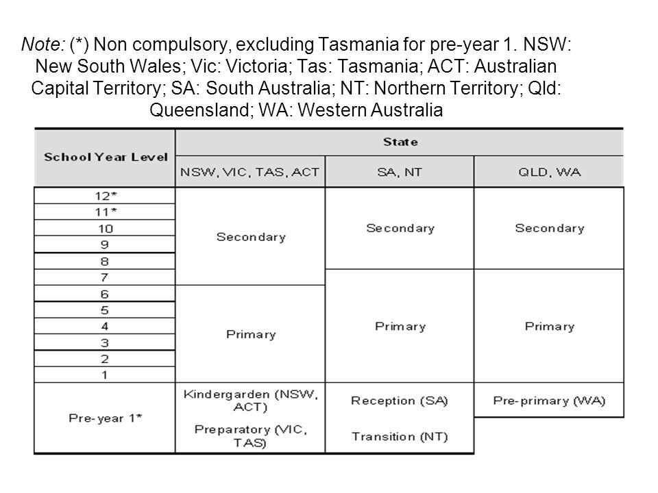 Note: (. ) Non compulsory, excluding Tasmania for pre-year 1
