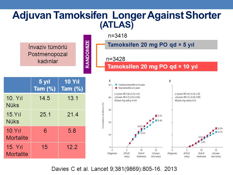 Adjuvan Tamoksifen Longer Against Shorter (ATLAS)