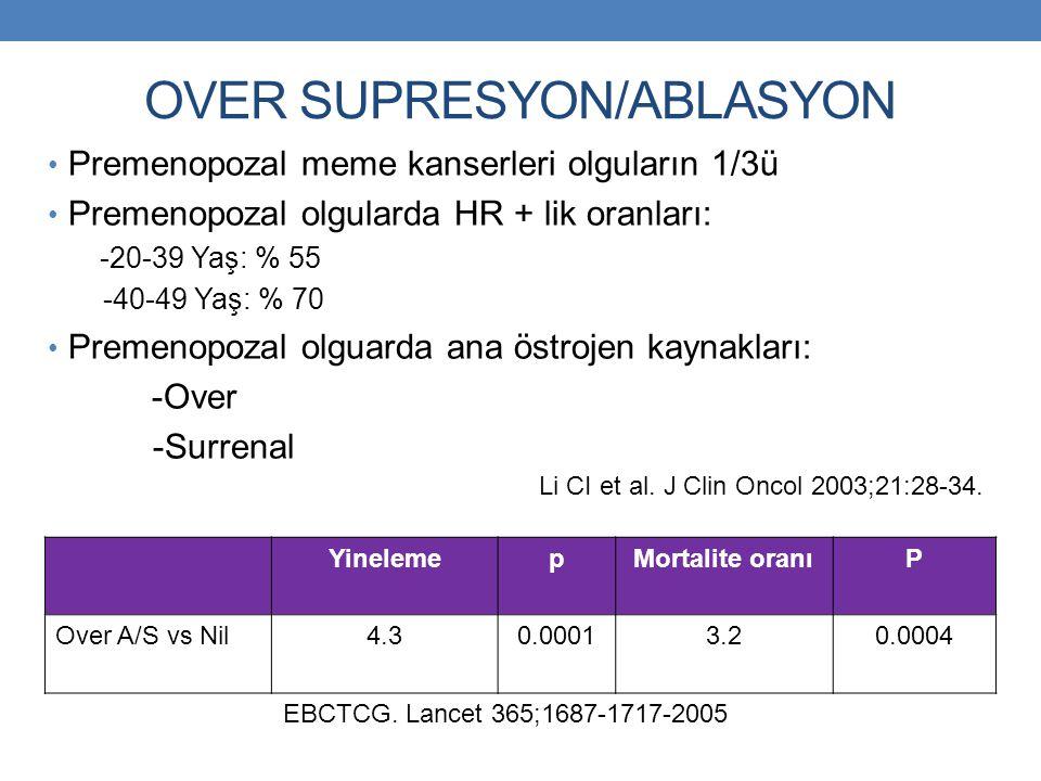 OVER SUPRESYON/ABLASYON