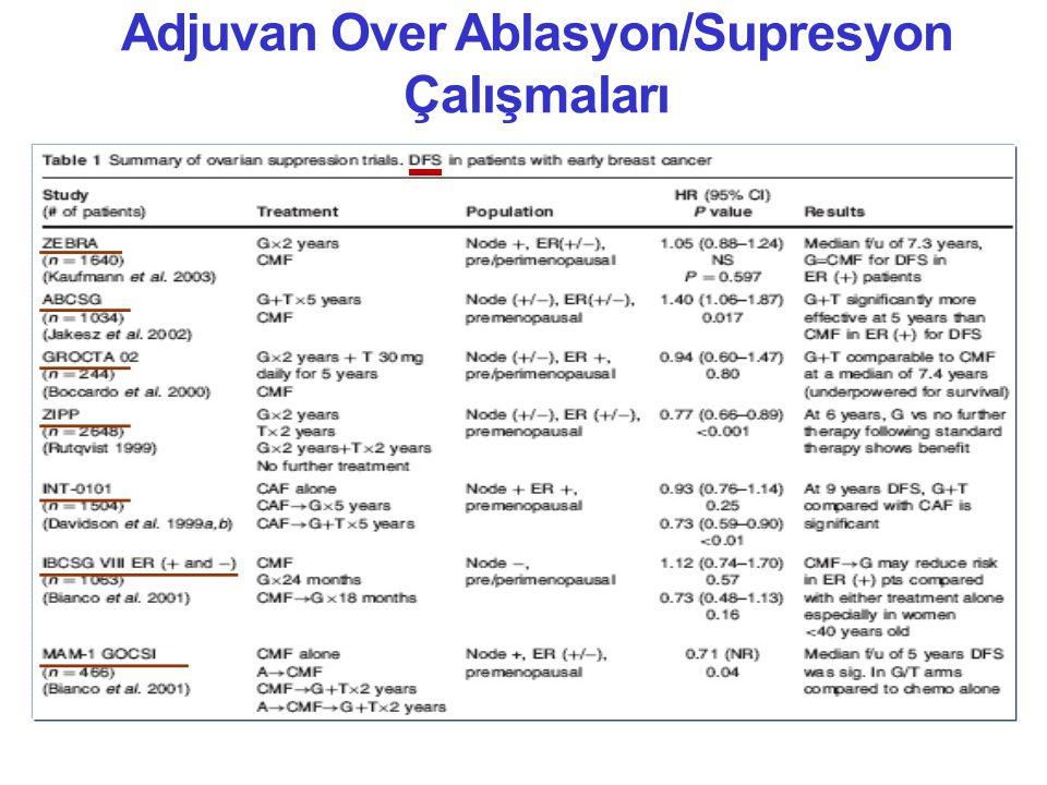 Adjuvan Over Ablasyon/Supresyon Çalışmaları