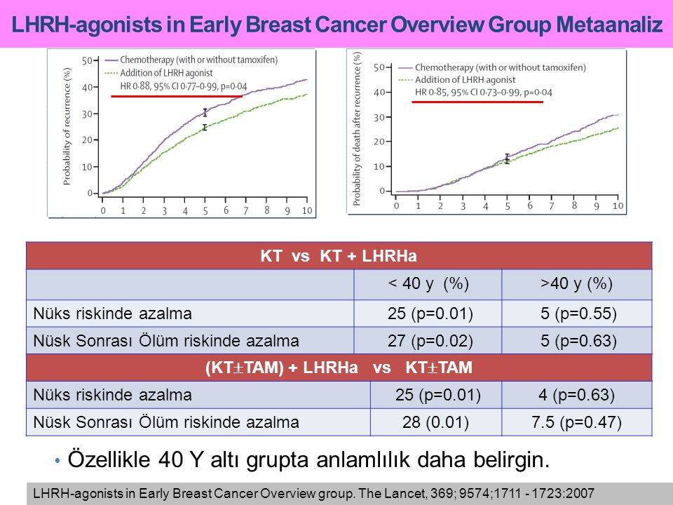 LHRH-agonists in Early Breast Cancer Overview Group Metaanaliz