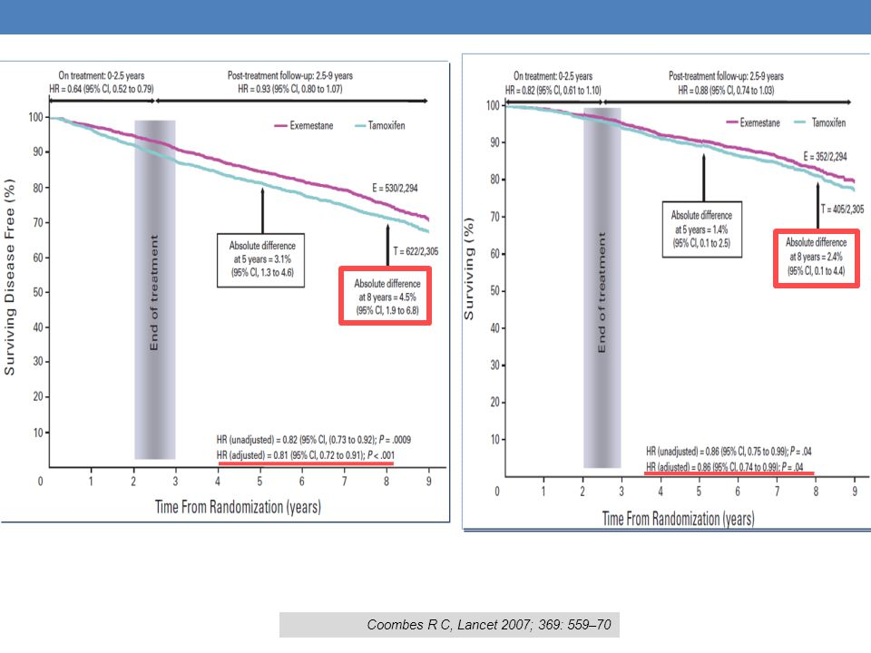 Coombes R C, Lancet 2007; 369: 559–70
