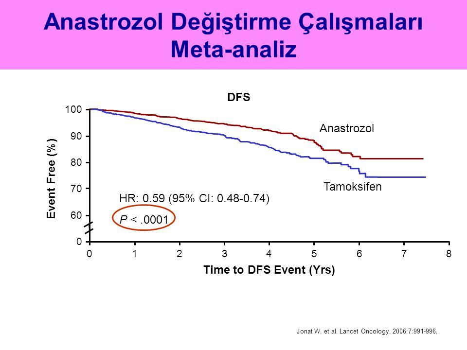 Anastrozol Değiştirme Çalışmaları Meta-analiz
