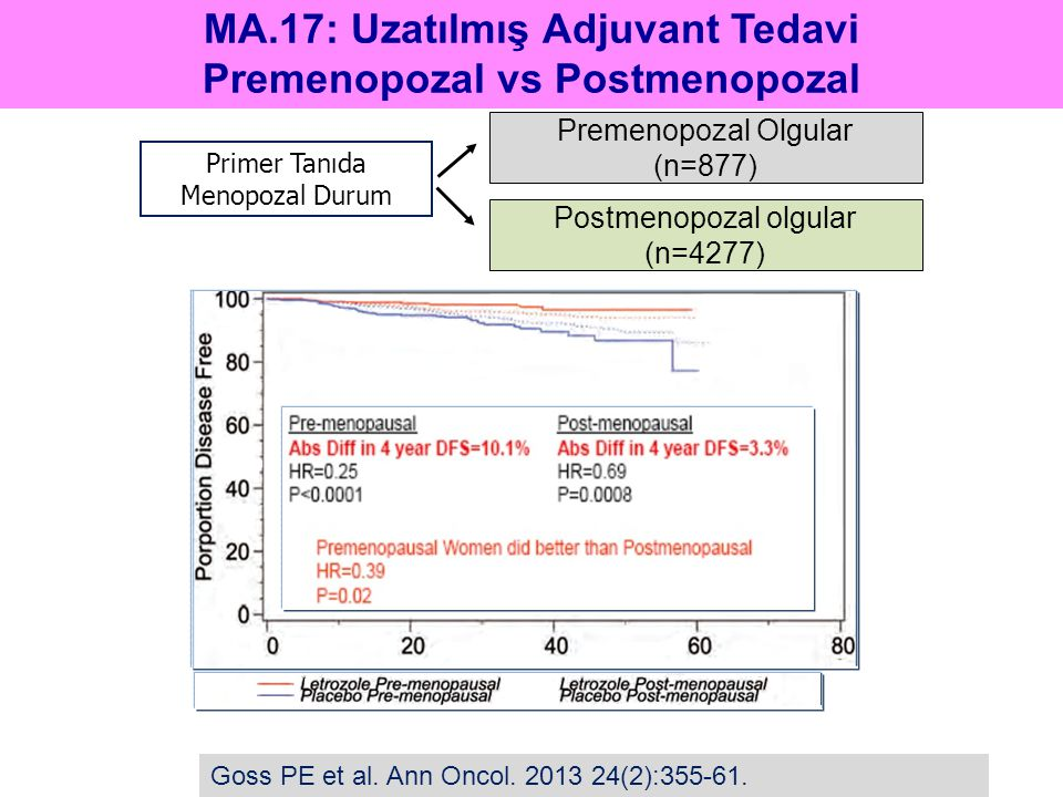 MA.17: Uzatılmış Adjuvant Tedavi Premenopozal vs Postmenopozal