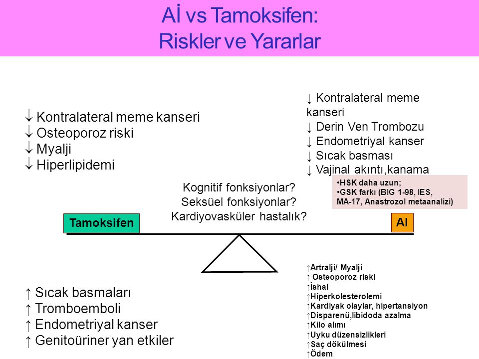 Aİ vs Tamoksifen: Riskler ve Yararlar
