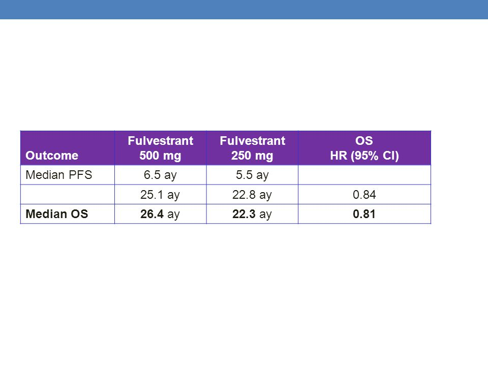 Outcome Fulvestrant. 500 mg. 250 mg. OS. HR (95% CI) Median PFS. 6.5 ay. 5.5 ay. 25.1 ay. 22.8 ay.