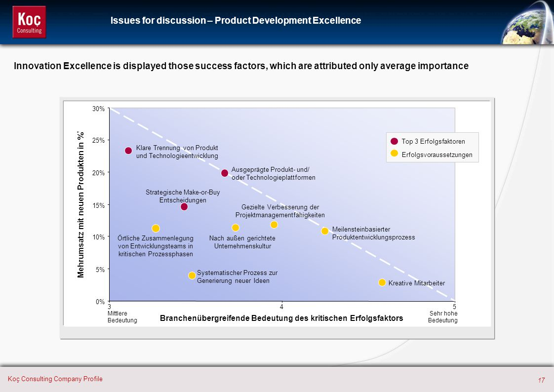 Issues for discussion – Product Development Excellence