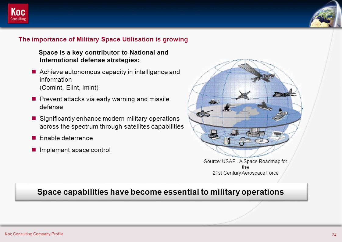 Space dominance Space power Space utilisation