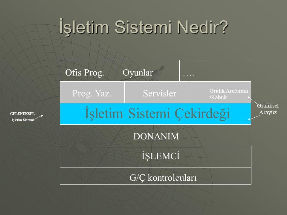 İşletim Sistemi Çekirdeği