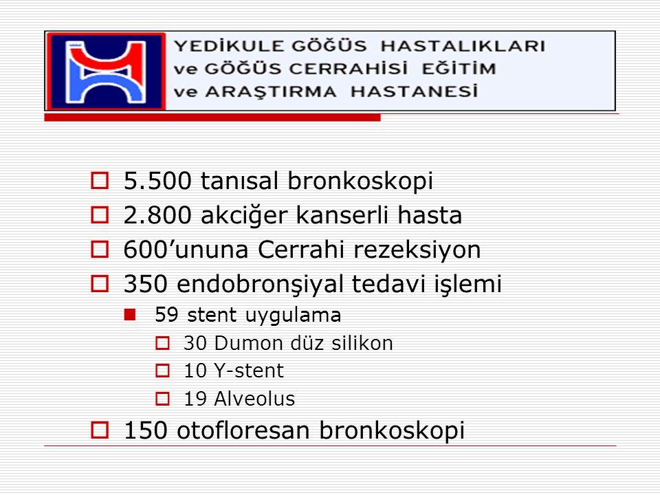 2.800 akciğer kanserli hasta 600'ununa Cerrahi rezeksiyon