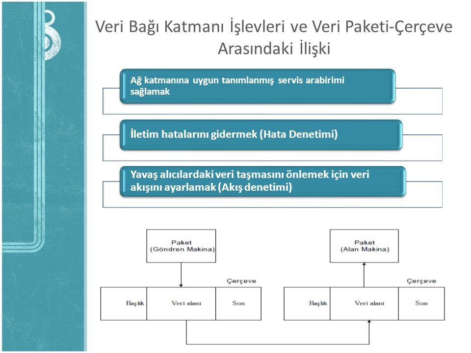 Veri Bağı Katmanı İşlevleri ve Veri Paketi-Çerçeve Arasındaki İlişki