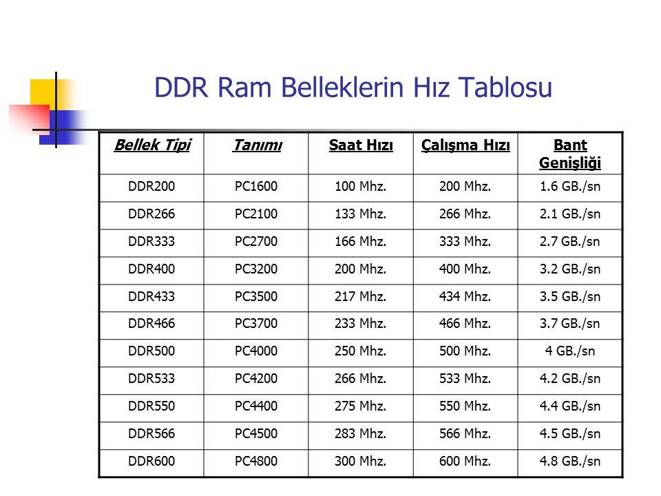 DDR Ram Belleklerin Hız Tablosu