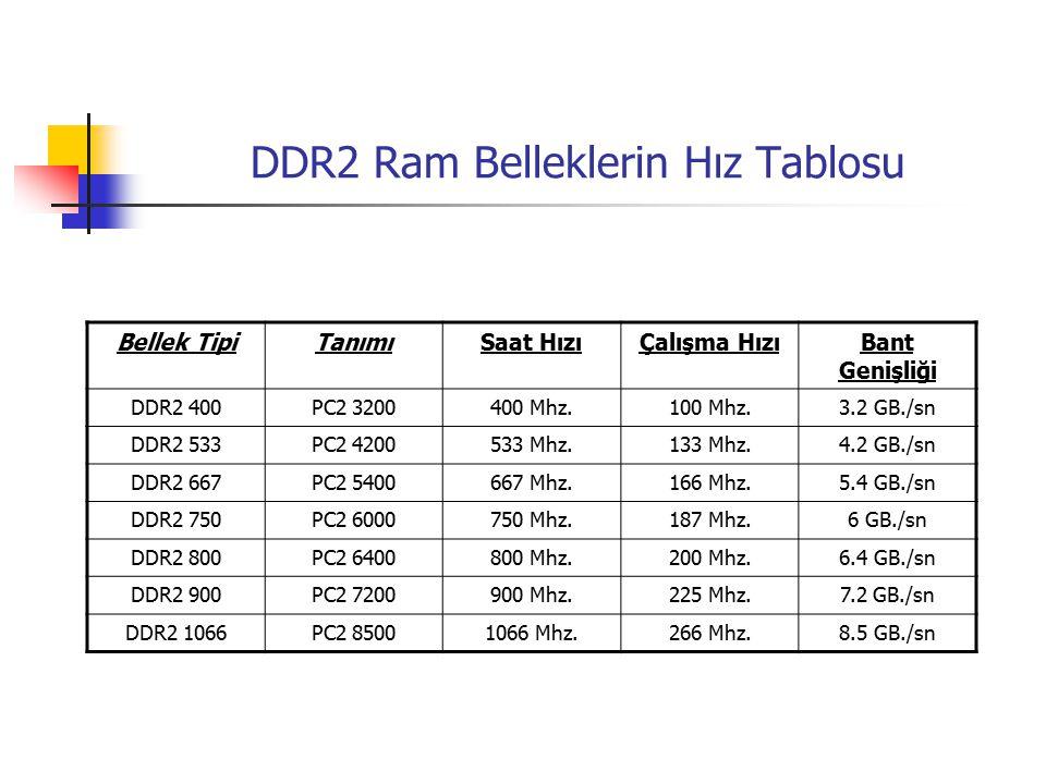 DDR2 Ram Belleklerin Hız Tablosu