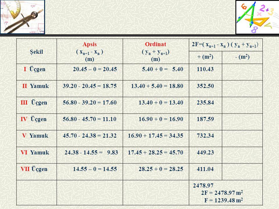 Şekil Apsis ( xn+1 - xn ) (m) Ordinat ( yn + yn+1)