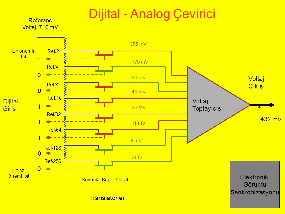 Dijital - Analog Çevirici