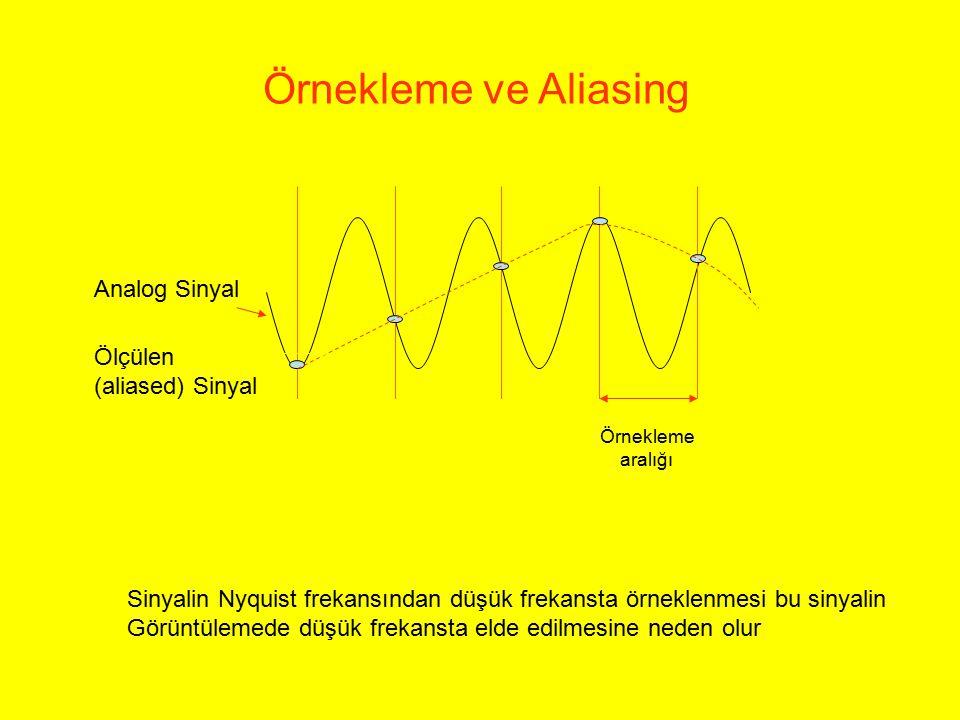 Örnekleme ve Aliasing Analog Sinyal Ölçülen (aliased) Sinyal