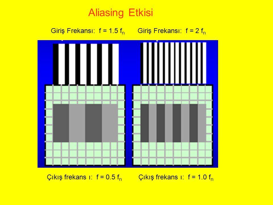 Aliasing Etkisi Giriş Frekansı: f = 1.5 fn Giriş Frekansı: f = 2 fn