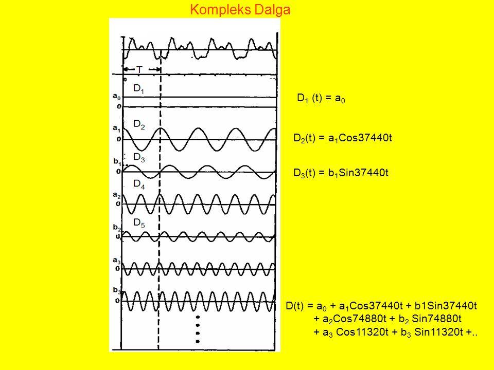 Kompleks Dalga D1 (t) = a0 D2(t) = a1Cos37440t D3(t) = b1Sin37440t