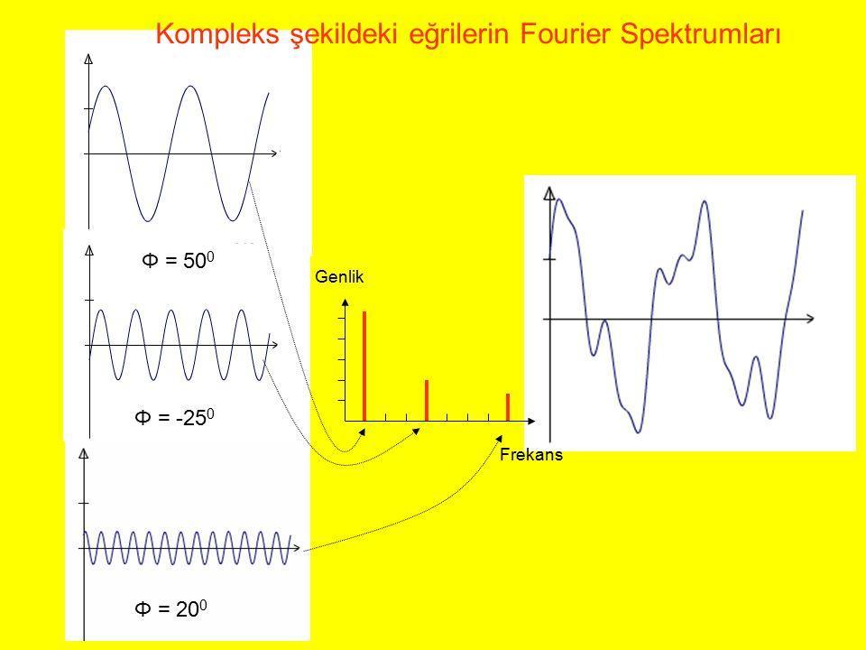 Kompleks şekildeki eğrilerin Fourier Spektrumları
