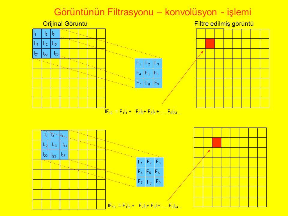 Görüntünün Filtrasyonu – konvolüsyon - işlemi