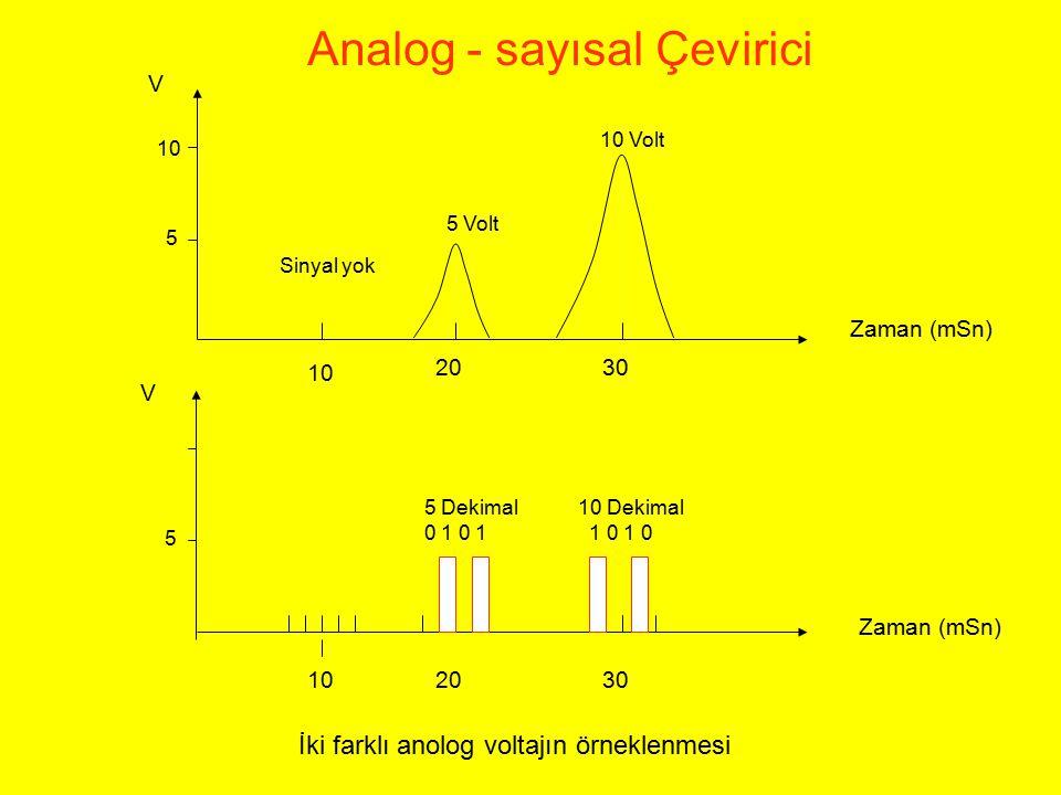Analog - sayısal Çevirici