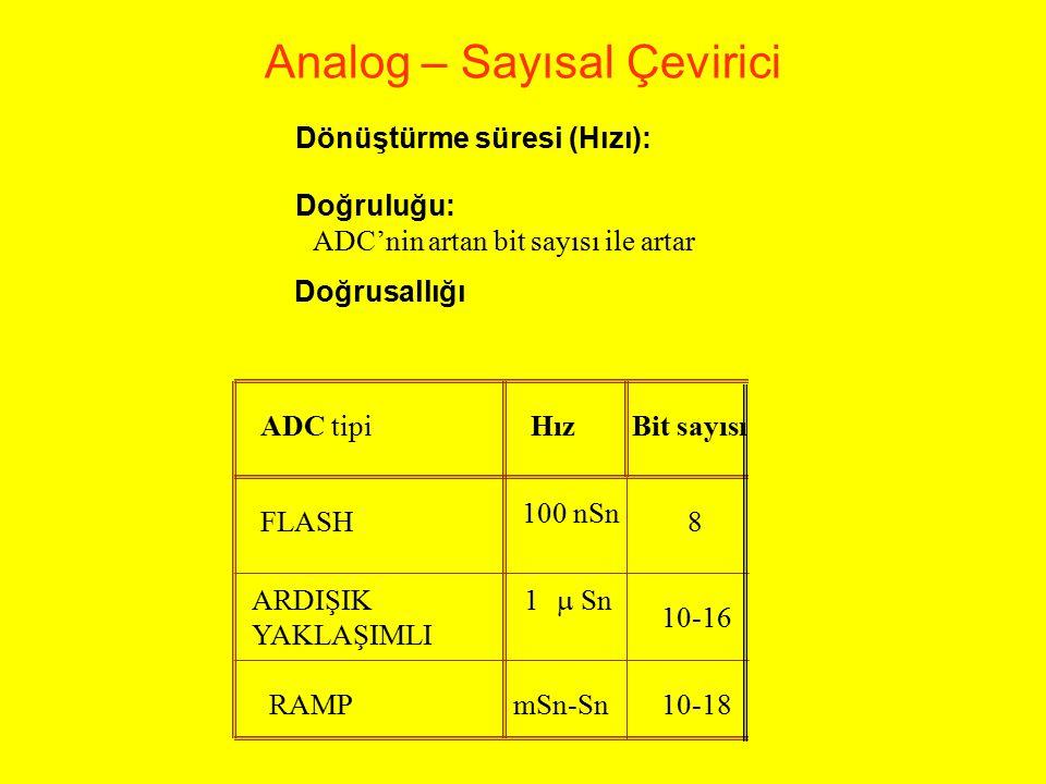 Analog – Sayısal Çevirici