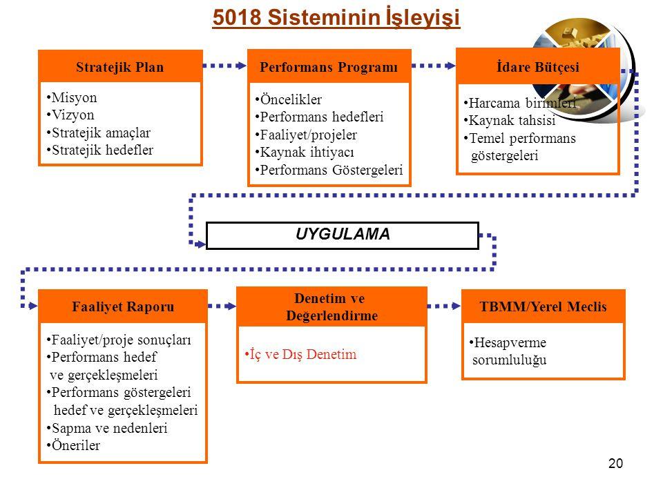 5018 Sisteminin İşleyişi UYGULAMA Stratejik Plan Misyon Vizyon