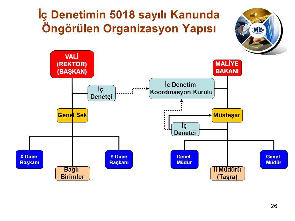 İç Denetimin 5018 sayılı Kanunda Öngörülen Organizasyon Yapısı