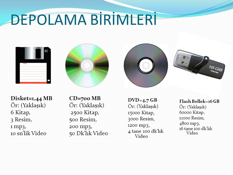 DEPOLAMA BİRİMLERİ Disket=1,44 MB Ör: (Yaklaşık) 6 Kitap, 3 Resim, 1 mp3, 10 sn'lik Video CD=700 MB.