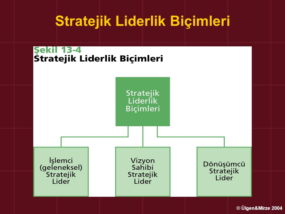 Stratejik Liderlik Biçimleri
