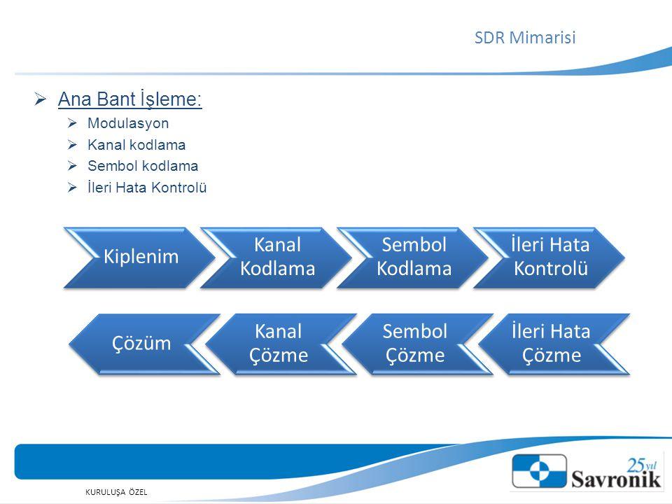 SDR Mimarisi Ana Bant İşleme: Modulasyon Kanal kodlama Sembol kodlama