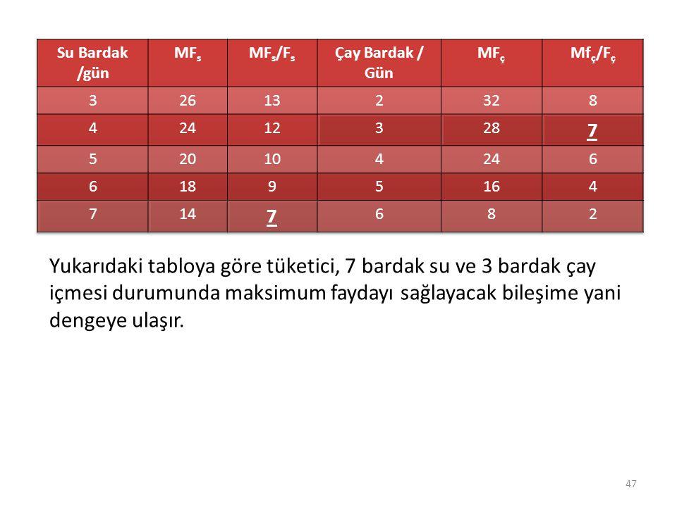 Tüketici Dengesi Su Bardak /gün. MFs. MFs/Fs. Çay Bardak / Gün. MFç. Mfç/Fç. 3. 26. 13. 2.