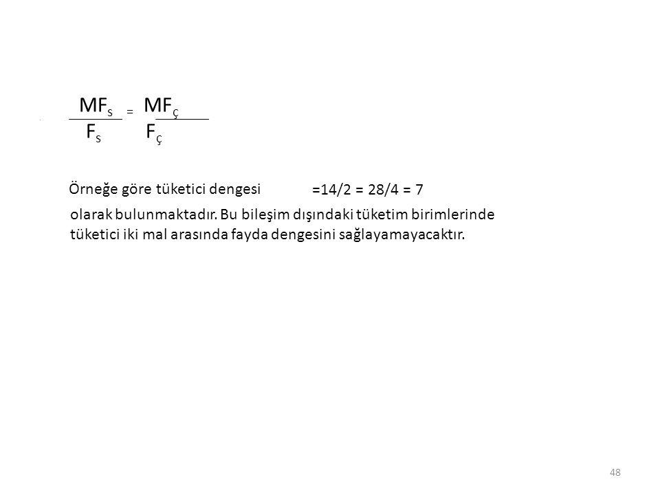 MFs = MFç Fs Fç Örneğe göre tüketici dengesi =14/2 = 28/4 = 7