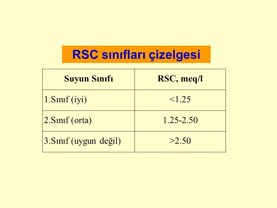 RSC sınıfları çizelgesi