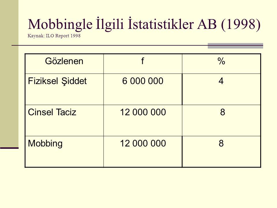 Mobbingle İlgili İstatistikler AB (1998) Kaynak: ILO Report 1998