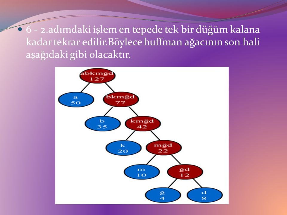 6 - 2.adımdaki işlem en tepede tek bir düğüm kalana kadar tekrar edilir.Böylece huffman ağacının son hali aşağıdaki gibi olacaktır.