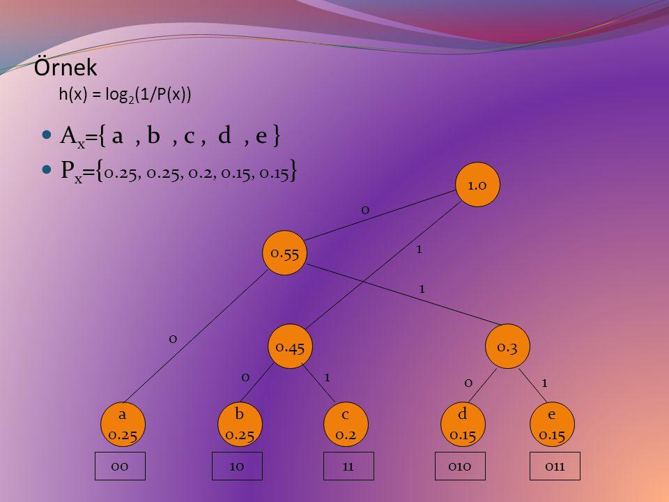Örnek h(x) = log2(1/P(x))
