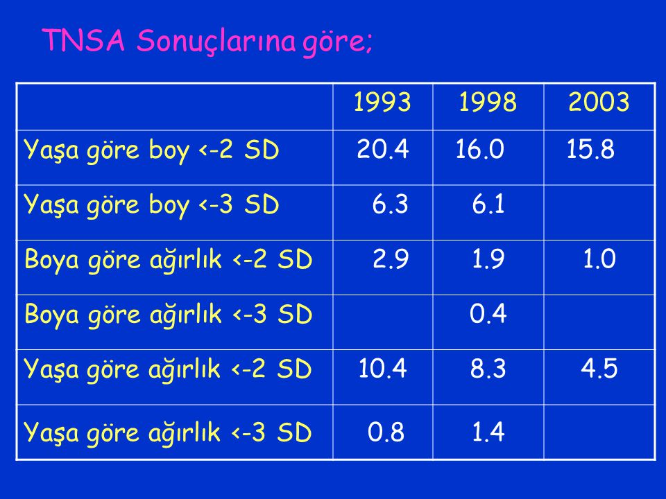 TNSA Sonuçlarına göre;