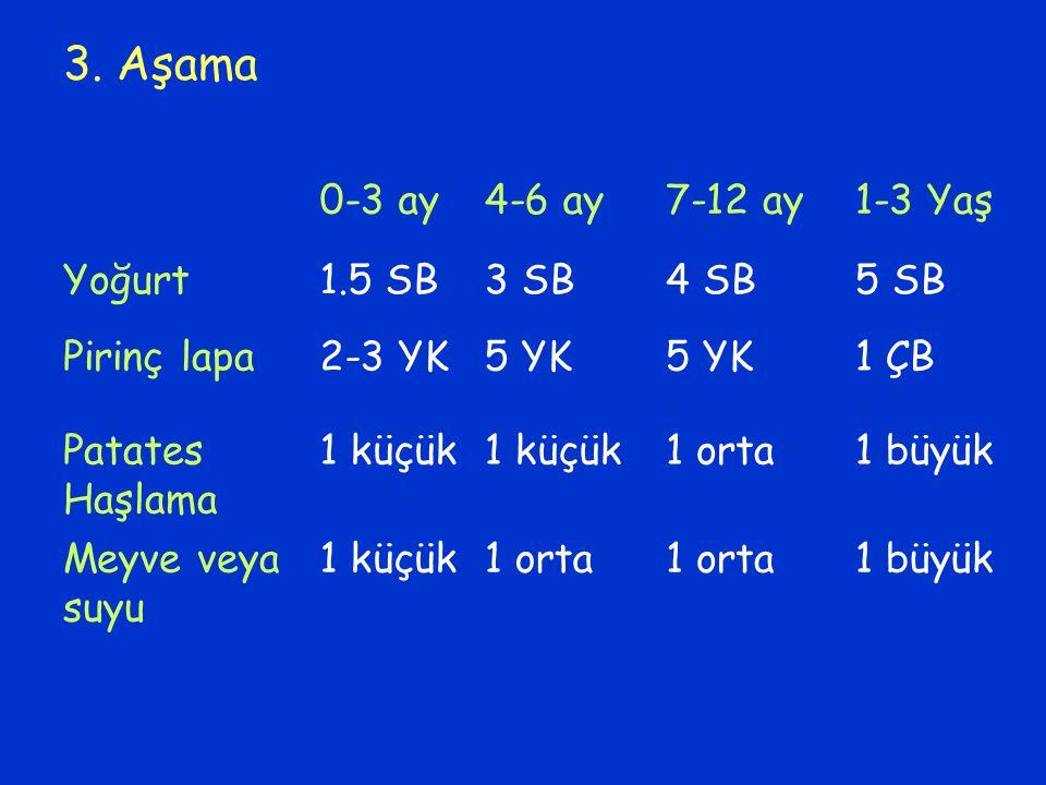 3. Aşama 0-3 ay 4-6 ay 7-12 ay 1-3 Yaş Yoğurt 1.5 SB 3 SB 4 SB 5 SB