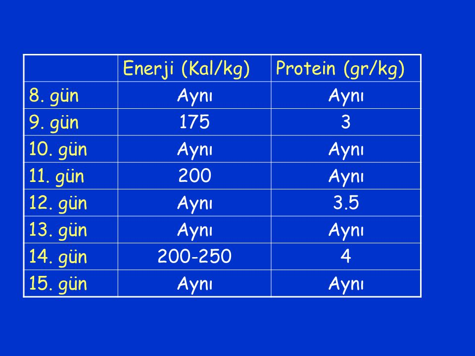 Enerji (Kal/kg) Protein (gr/kg) 8. gün. Aynı. 9. gün. 175. 3. 10. gün. 11. gün. 200. 12. gün.