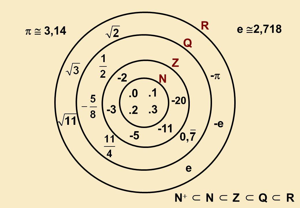 R - -e e   3,14 e 2,718 Q -2 -3 -5 -11 -20 Z .0 .1 .2 .3 N N  N Z Q R